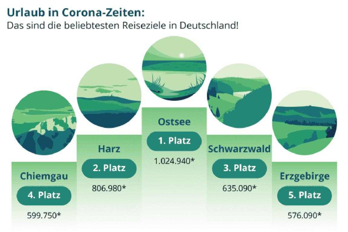 Reisen Innerhalb Deutschland Corona Strafen