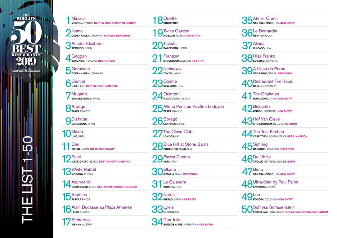 50 Best Restaurants: Mirazur mit Mauro Colagreco auf Platz 1
